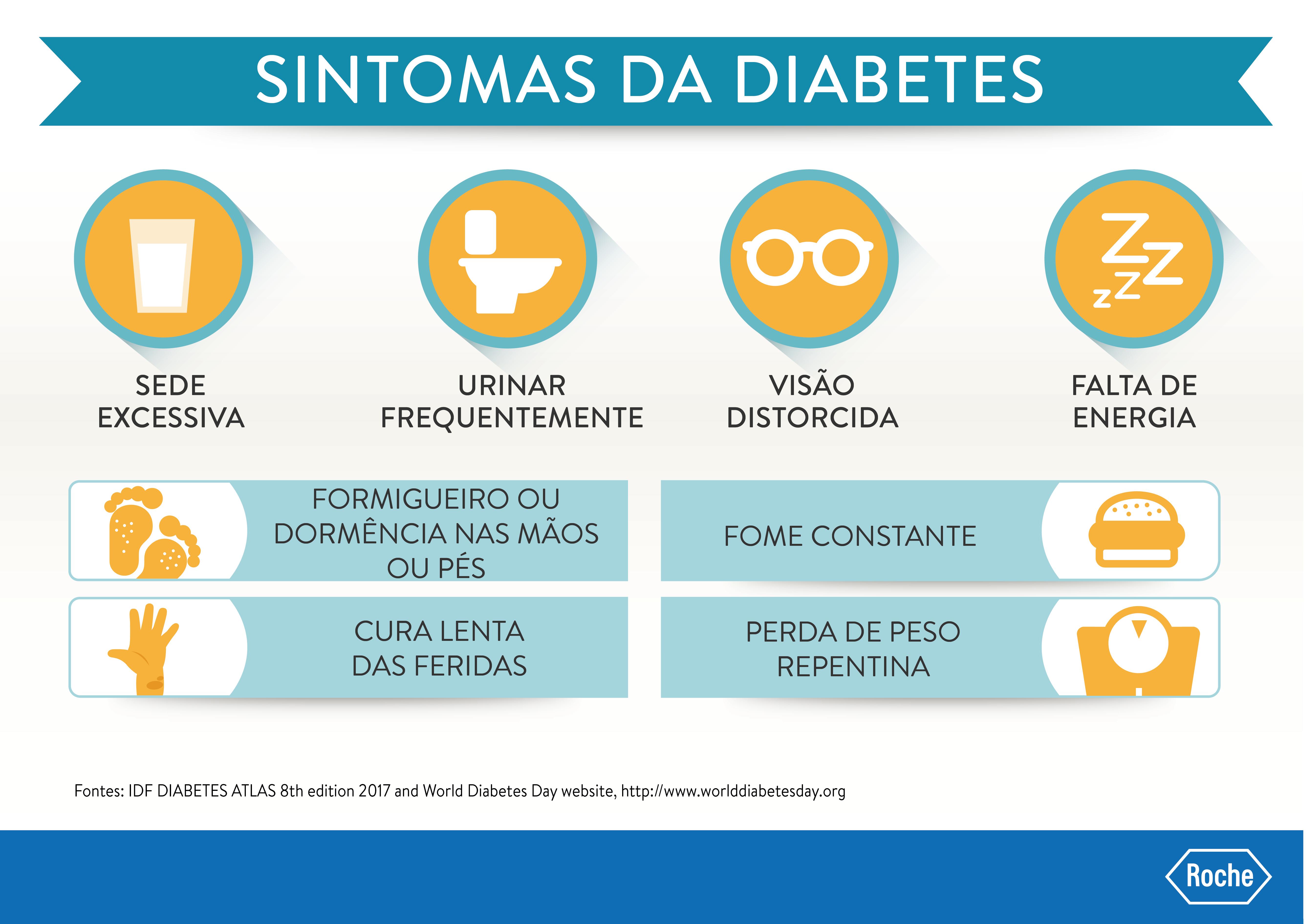 Sintomas da diabetes